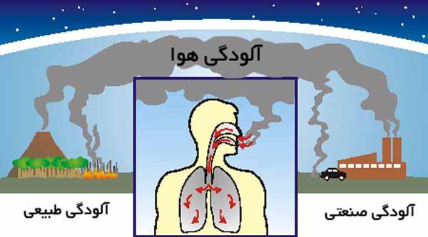 مضرات آلودگی هوا بر جسم افراد